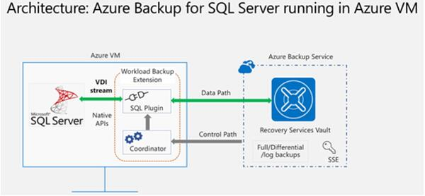 Azure backup architecture for SQL server