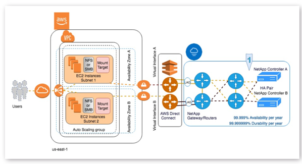 The deployment architecture of a highly available deployment for Cloud Volumes Service in an AWS region