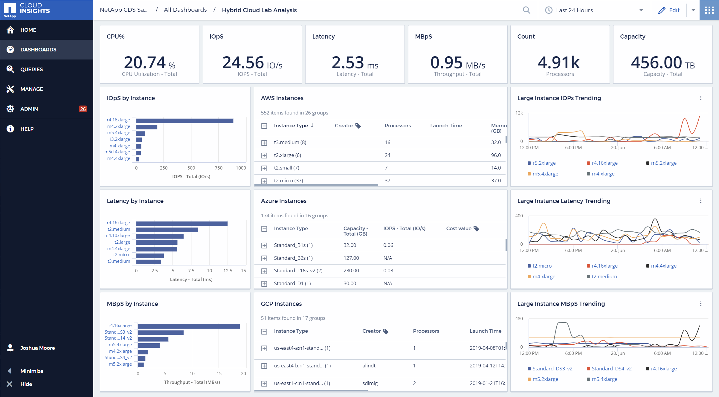 Cloud Insights Dashboards