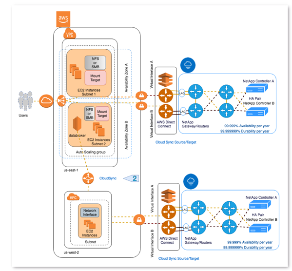 The reference architecture that can be used to implement cross-regional high availability
