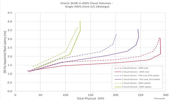 Oracle SLOB in AWS Cloud Volumes - Single AWS client (c5.18xlarge)