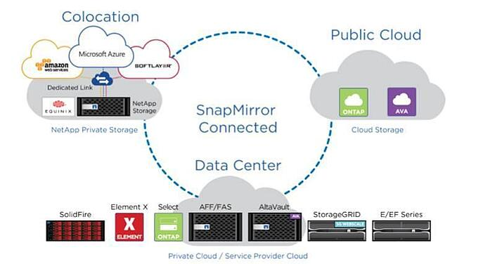 Hybrid Cloud Storage Management