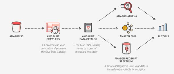 Amazon Athena Features for Enterprise Data Analytics