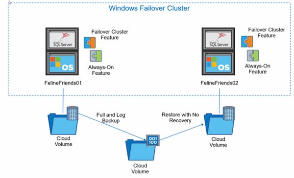 SQL Server AWS