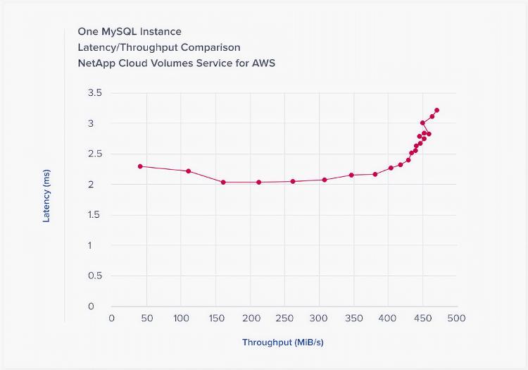 AWS MYSQL LATENCY