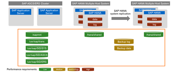 Shared files in SAP deployments