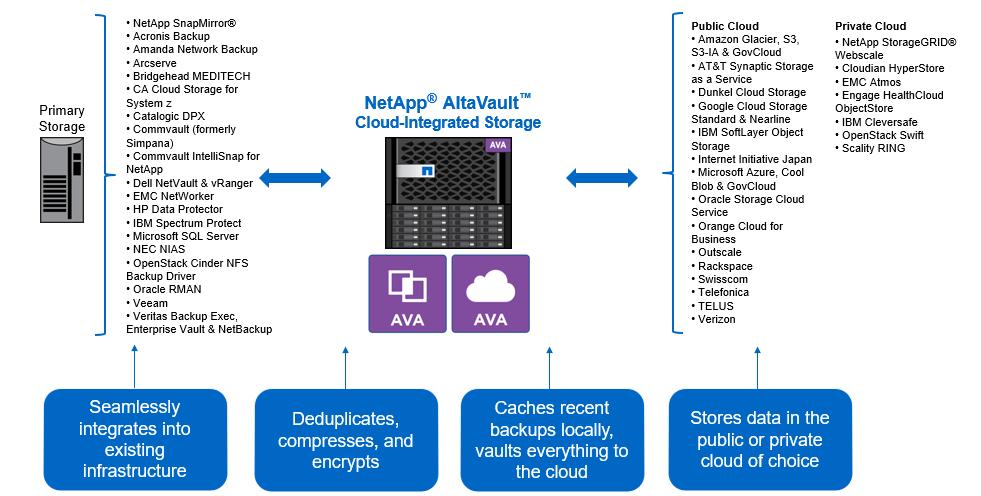 NetApp AltaVault