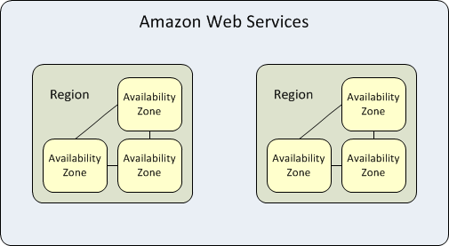 Amazon Web Services-1