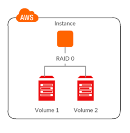 Architecture consisting of RAID 0 arrays