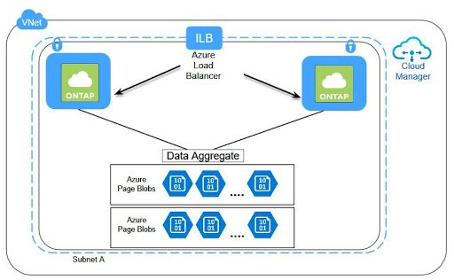 Azure High Availability