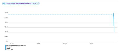 Azure Monitor disk metrics
