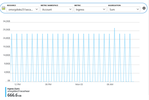 Azure storage performance metrics.