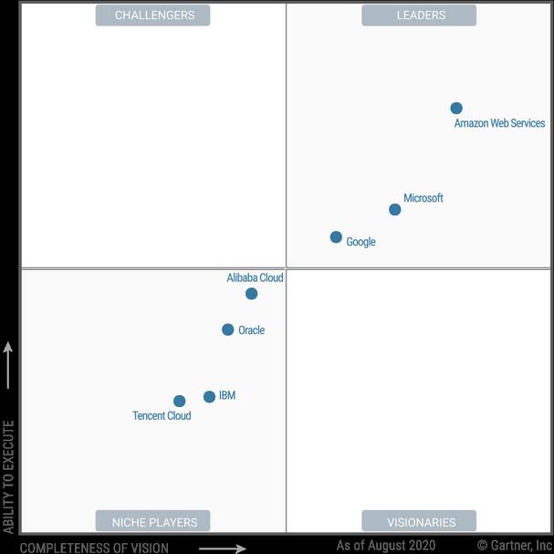 Azure vs Google Cloud- Market Position