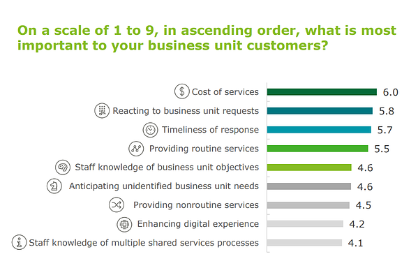 On a scale of 1 to 9, in ascending order, what is most important to your business unit customers?
