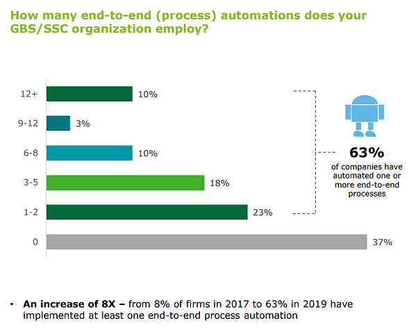 How many end-to-end (process) automations does your GBS/SSC organization employ?