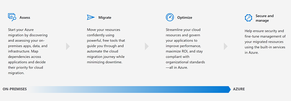 Assess, Migrate, Optimize and Secure and manage.