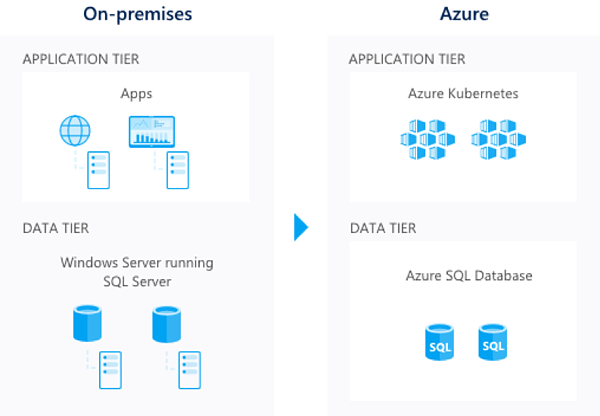 On- premises and Azure.