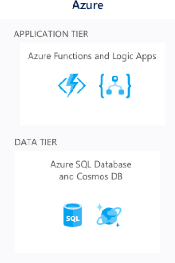 Azure - application tier and data tier.
