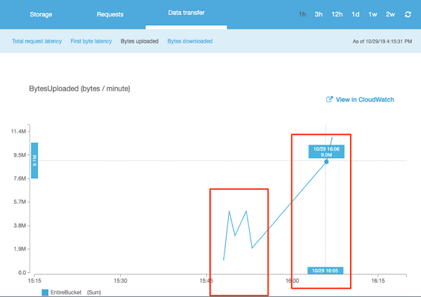 BytesUploaded metrics graph