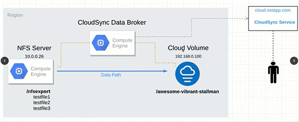 CloudSync Data Broker