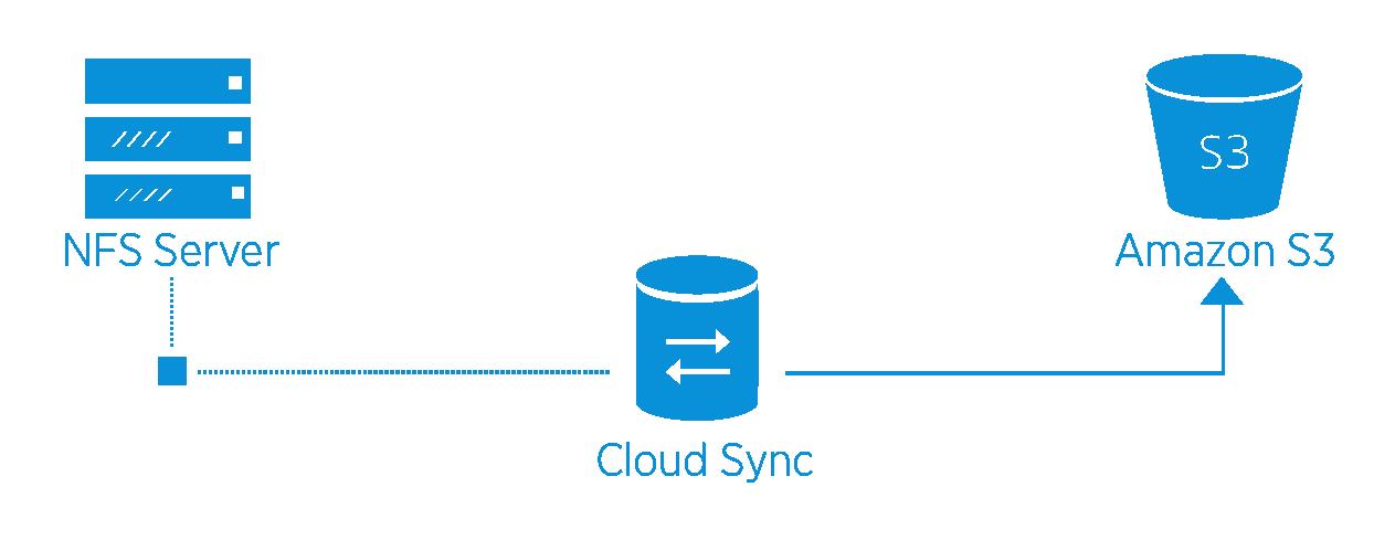 Cloud_sync_diagram-09.png