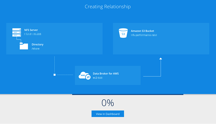 Creating Relationships with cloud sync