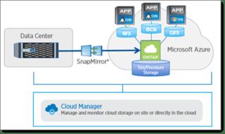Data Center - ONTAP cloud