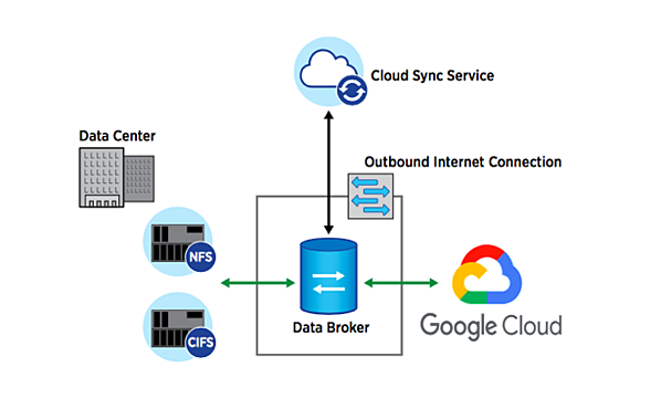 Data broker for Google Cloud Platform