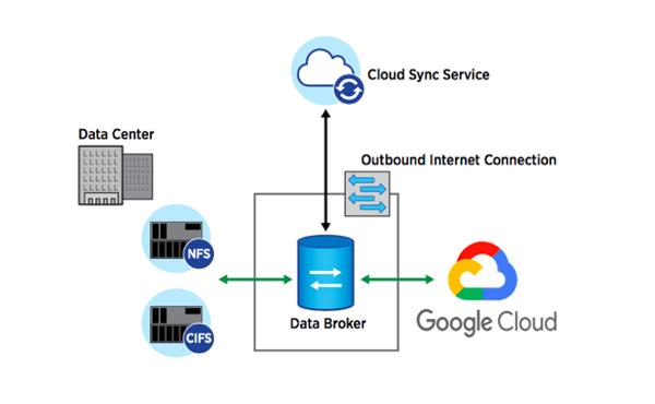 Data broker for Google Cloud Platform