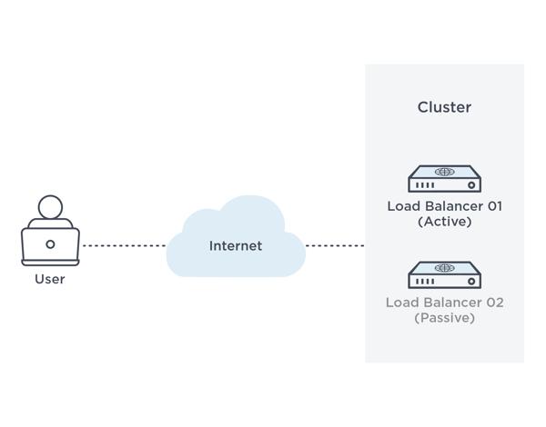 User -> Internet -> Cluster: Load Balancer 01 (Active), Load Balancer 02 (Passive)