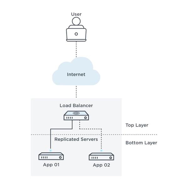 User -> Internet -> Load Balancer (Top Layer) -> Replicated Servers (Bottom Layer) -> App 01, App 02