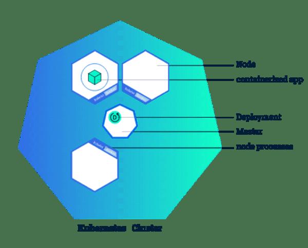 Kubernetes Cluster: Node, Containerized app, Deployment, Master, Node processes