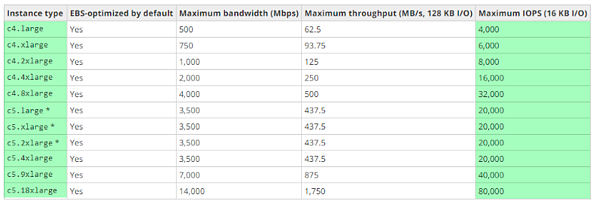 EBS Bandwidth Speeds