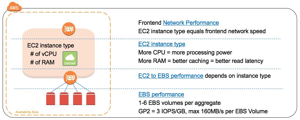 EBS Performance