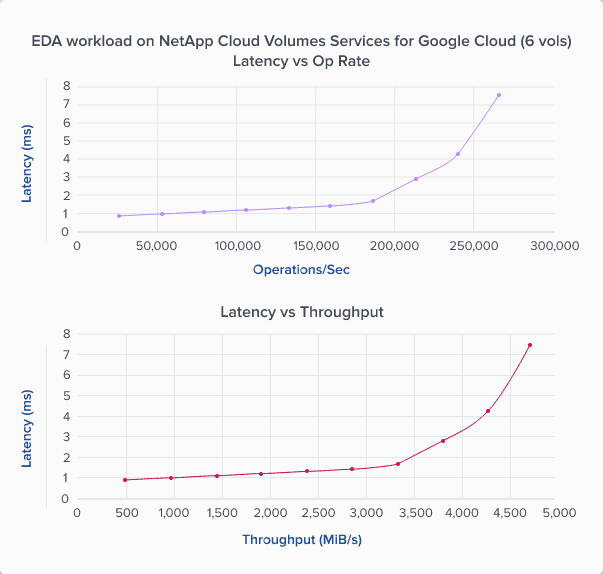 EDA Workload – Latency vs. Operations per Second Rate