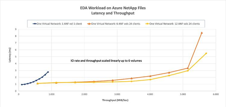 EDA on ANFv3 new