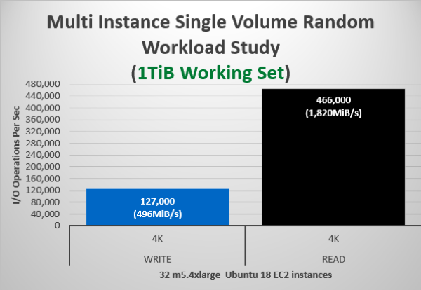 Multi Instance Single Volume Random Workload Study (1TiB Working Set)