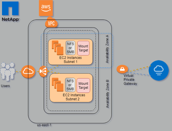 Cloud Volumes Service for AWS Topology