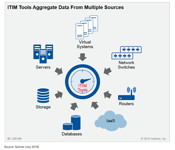 ITIM Tools Aggregate Data From Multiple Sources