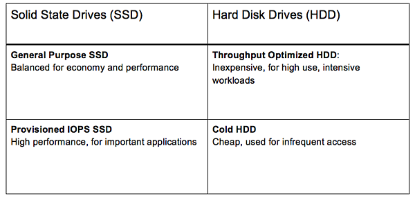 HDD-backed Volumes Categories Chart