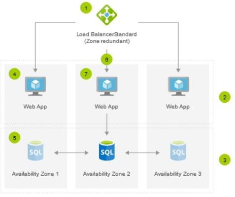 Load balance across all availability zones.