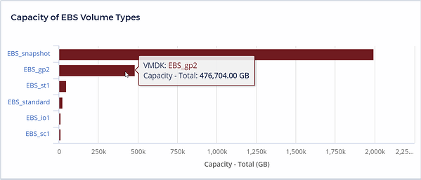 Capacity of EBS Volume Types