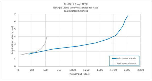 MySQL 5.6 and TPCC Chart