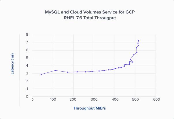 MySQL Workload – Latency Relative to Throughput