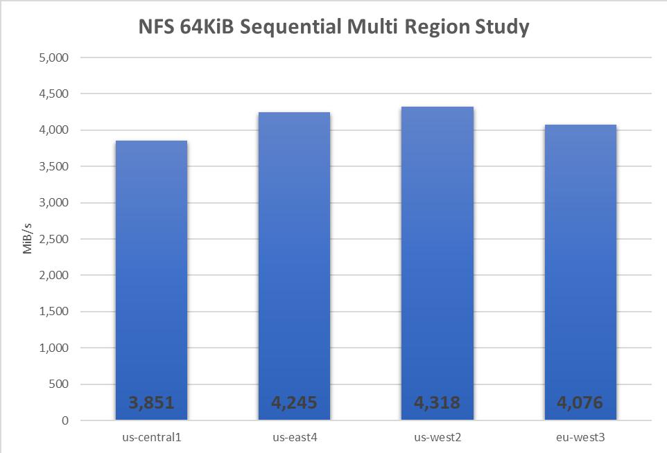 NFS GC regions