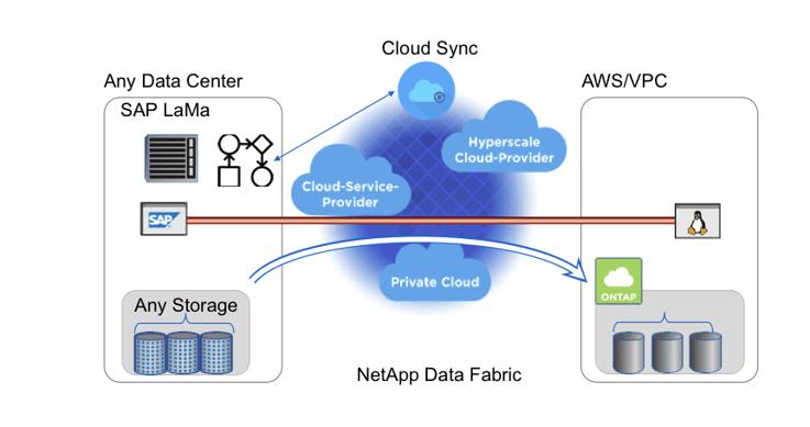 NetApp Data Traffic
