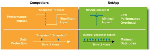 NetApp Snapshot vs. Competitors
