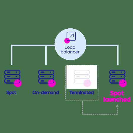 NetApp-Site_Diagram_NetApp-Spot_Storage-Compute_Load-Balancer_1_12jul20