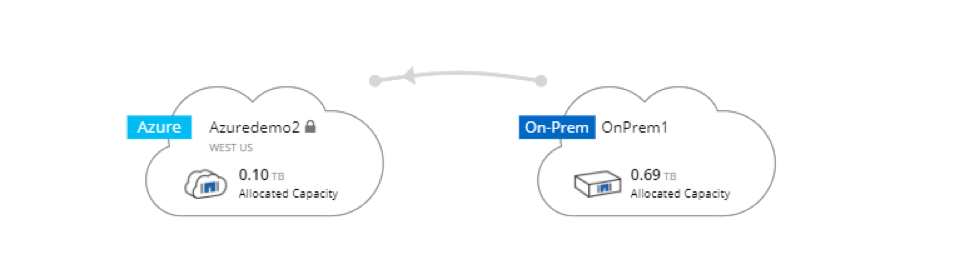 The on-prem volume is being replicated to Cloud Volumes ONTAP in Azure.