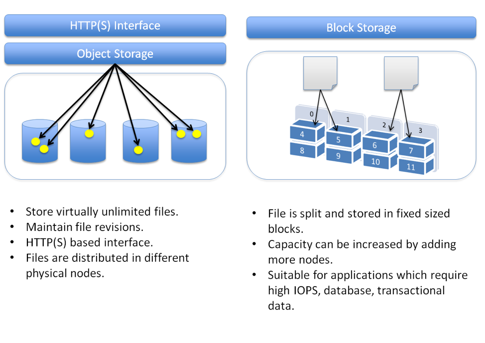 Block Storage Vs Object Storage In The Cloud